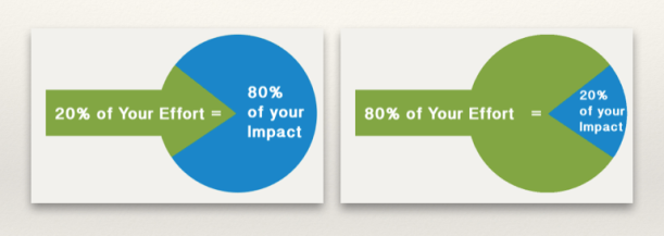 20% of Your Effort Results in 80% of your Impact